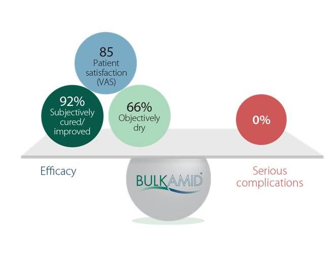 tratamiento con bulkamid